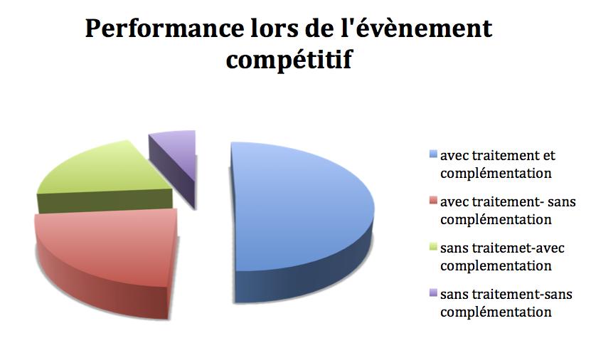 Performance lors de l'évènement compétitif