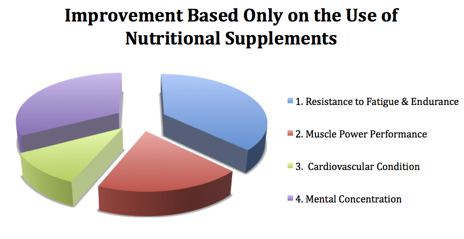 Improvement Based Only on the Use of Nutritional Supplements
