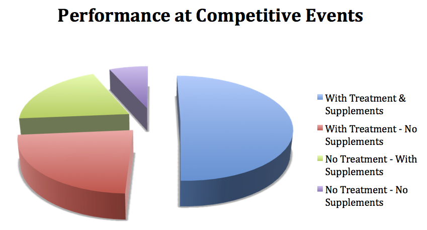 performance at competitive events